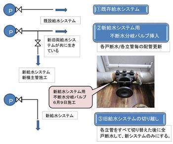 給水システム切り替え.JPG